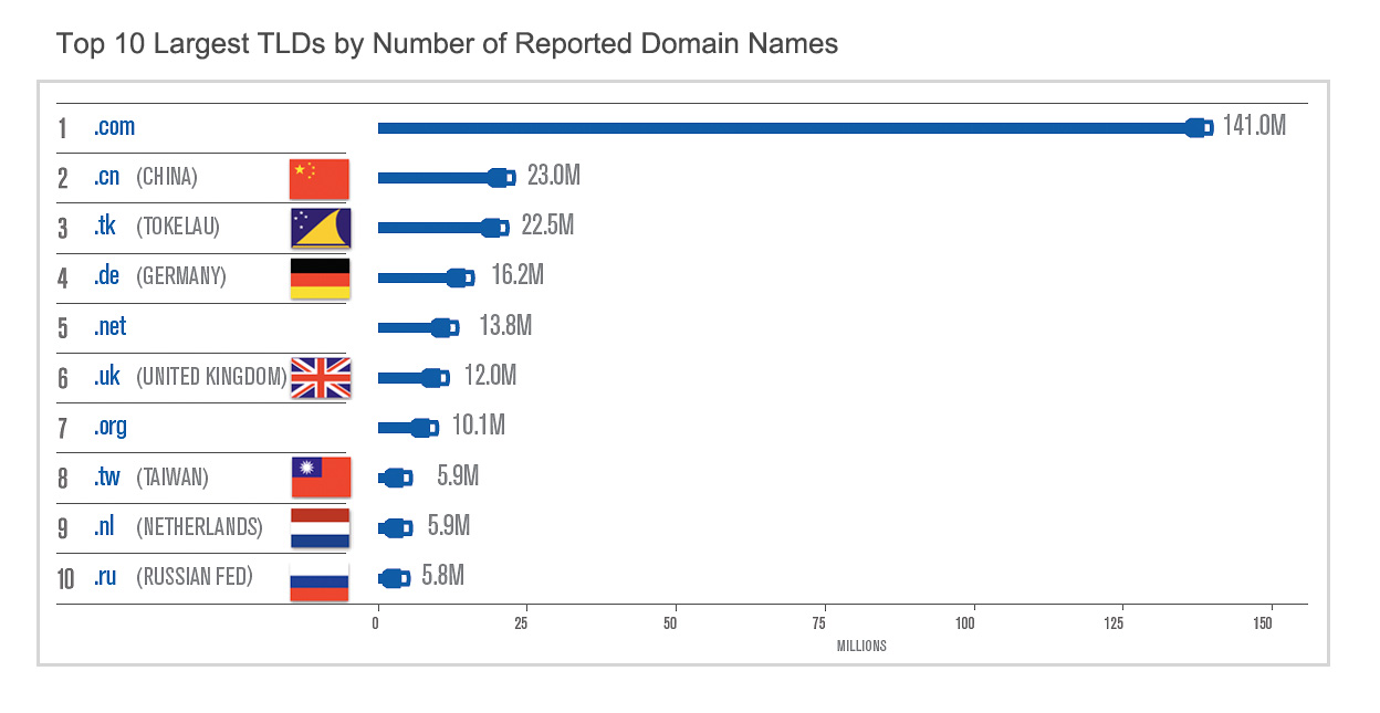 Country Code Top Level Domains on the Rise   Com Laude